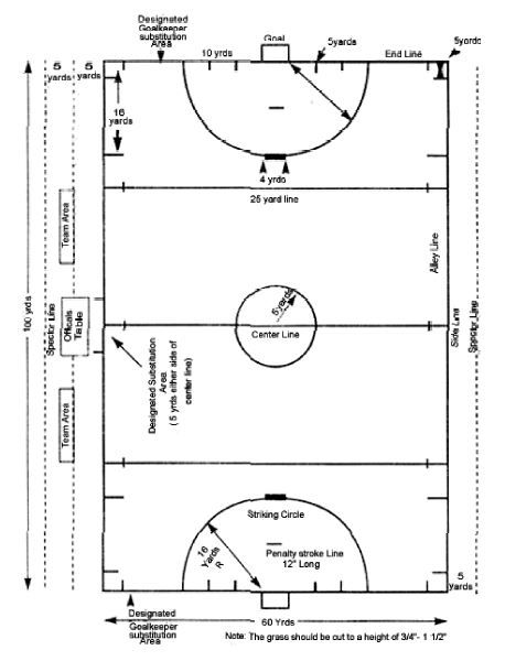 Downloadable field hockey dimensions diagram for coaches and ...