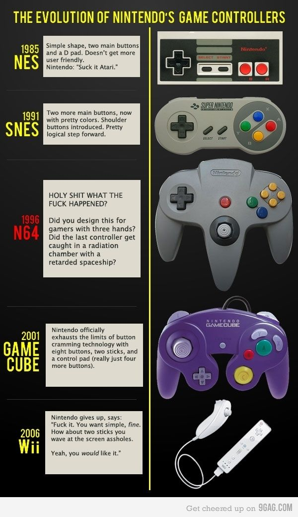 Can't stop laughing. I was wondering how we got from the GameCube controller to that stupid Wii nonsense!