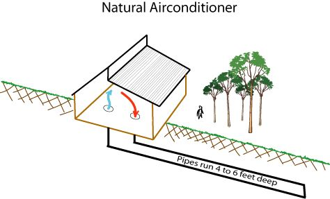 underground air condition home | ... air out through a vent pipe as is done in the cold cupboard described