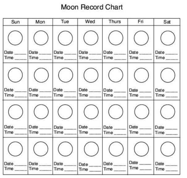 Moon Record Chart (C2, W10)