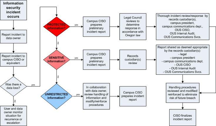 Information Security Flowchart