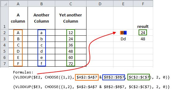 Multi-conditional VLOOKUP with CHOOSE - Explained  =VLOOKUP($E2,CHOOSE({1,2},$A$2:$A$7&$B$2:$B$7,$C$2:$C$7),2,0)