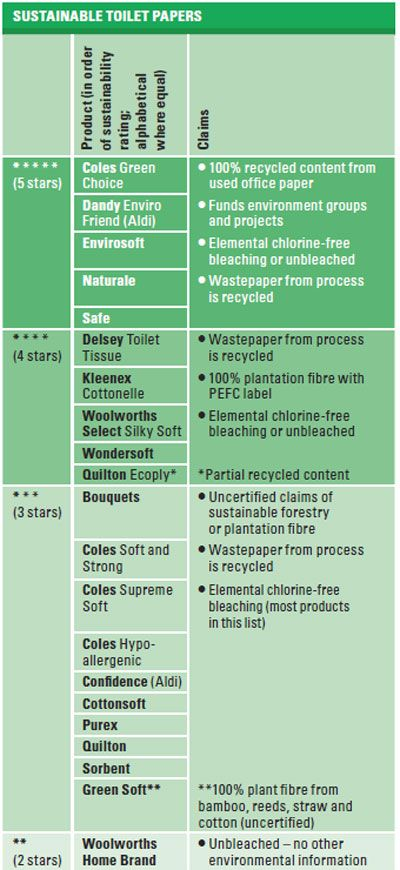 how sustainable is your toilet paper?