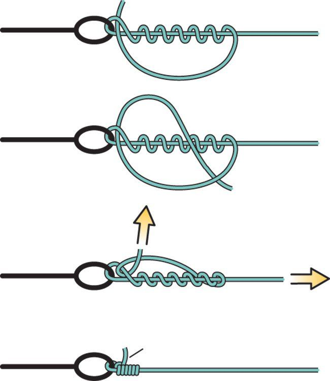 25 best ideas about clinch knot on pinterest easy for Surgeon s knot fishing