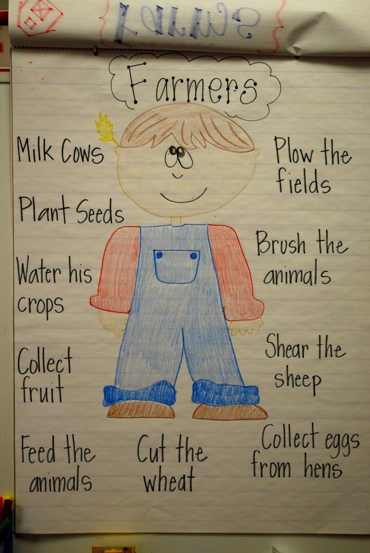 Chart of farmers' jobs around the farm