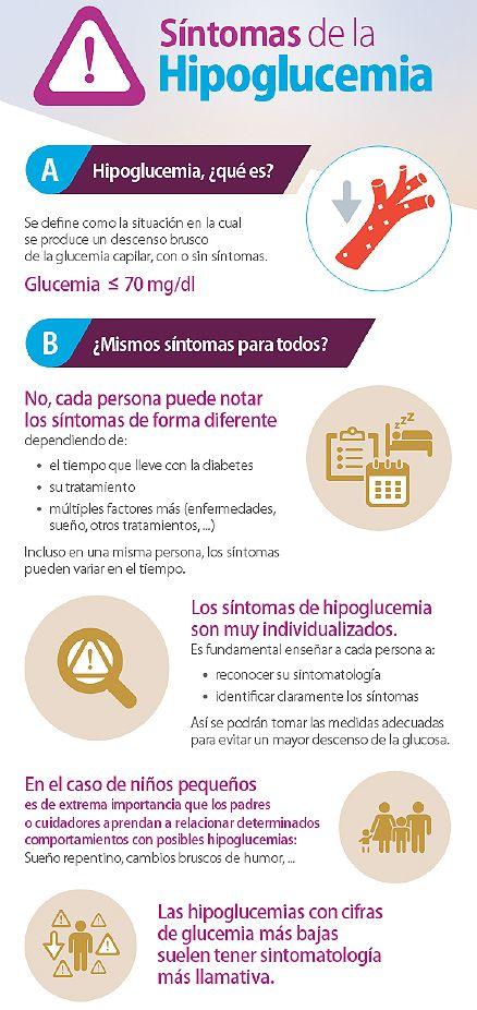 Infografía Hipoglucemia 0 | Qué es y sus síntomas