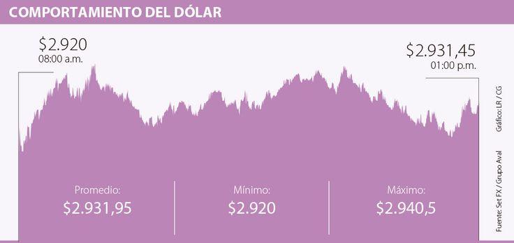 Dólar alcanzó un precio promedio de $2.931,95