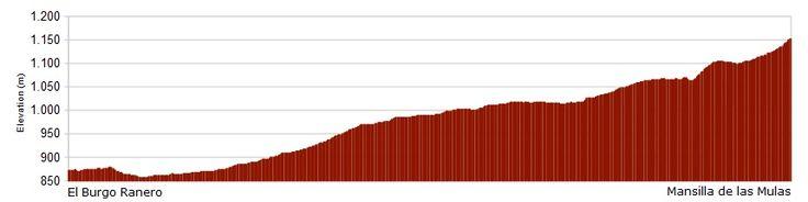 Perfil de la etapa de El Burgo Ranero a Mansilla de las Mulas - Camino Francés, Camino de Santiago. Ver etapa --> http://www.alberguescaminosantiago.com/etapas-y-mapas/camino-frances-19-a-etapa-el-burgo-ranero-mansilla-de-las-mulas/