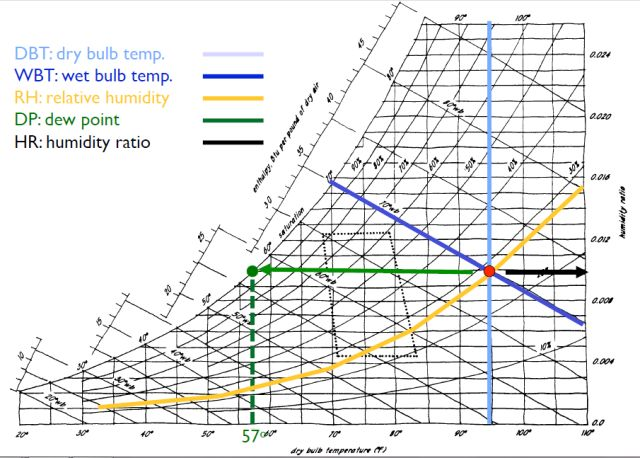 18 best Heating \ Ventilation of Agricultural Structures images on - sample psychrometric chart