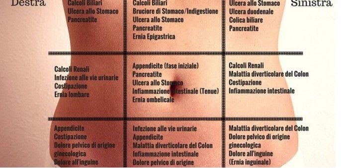 Lo sapevi che il mal di pancia ha un significato?Ogni zona corrisponde ad un disturbo diverso.Ecco perchè http://jedasupport.altervista.org/blog/sanita/salute-sanita/mal-di-pancia-zona-disturbo-significa/