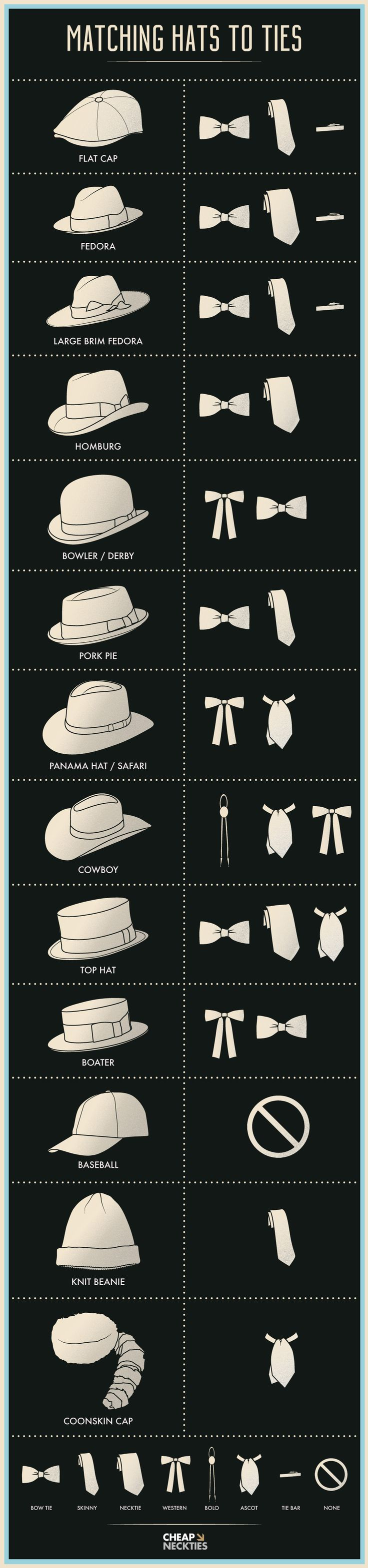 ♠||@MrAP42||♠ An infographic guide for matching different hat styles to men's neckwear.