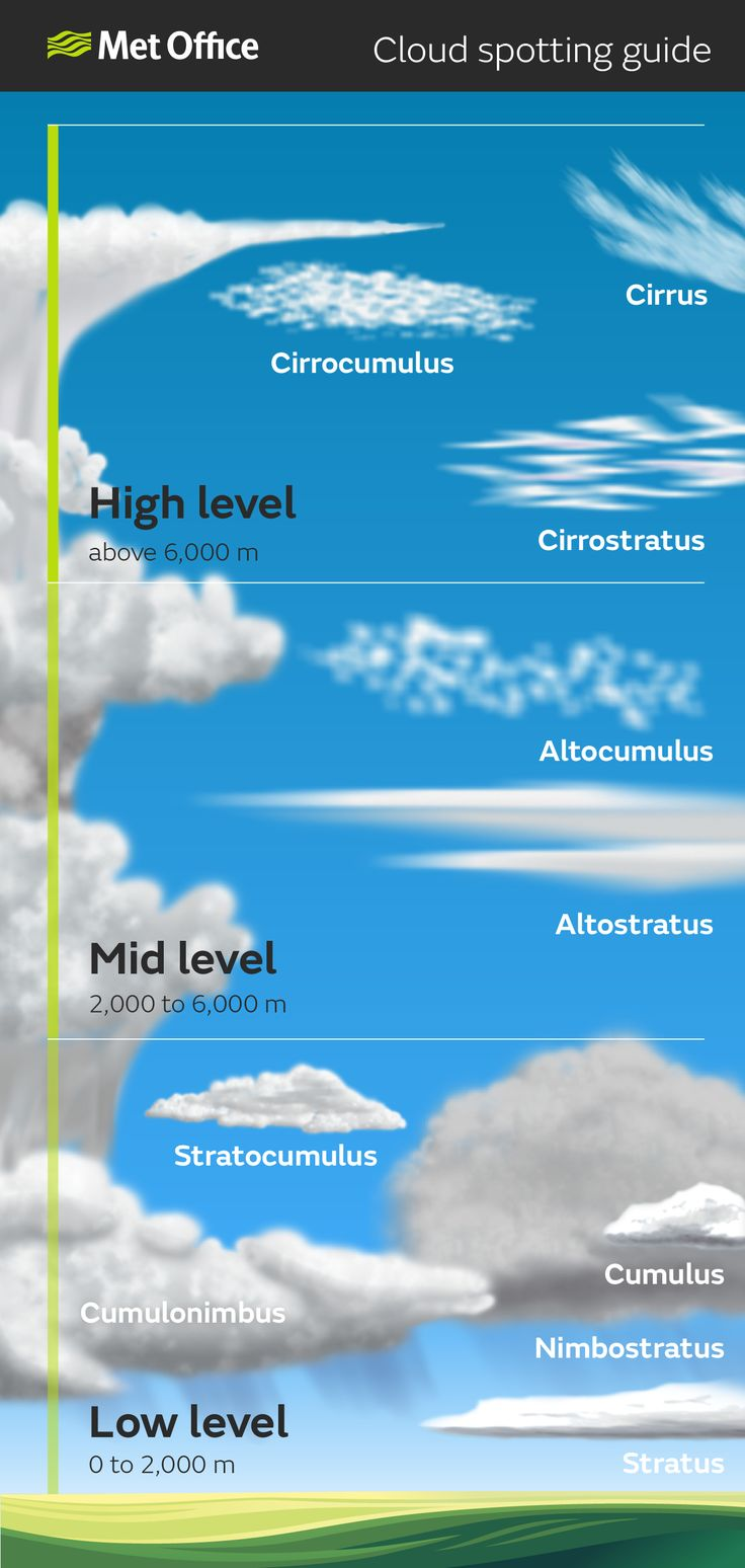 Cloud Spotting guide: High level (above 6,000m) - Cirrus, Cirrocumulus, Cirrostratus; Mid level (2,000m to 6000m) - Altocumulus, Altostratus; Low level (0m to 2,000m) - Stratocumulus, Cumulus, Cumulonimbus, nimbostratus, Stratus.