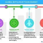 Top 5 Vendors in the Botulinum Toxin Market from 2017 to 2021: Technavio
