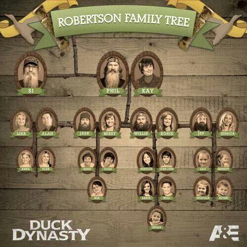 Duck Dynasty Robertson Family Tree