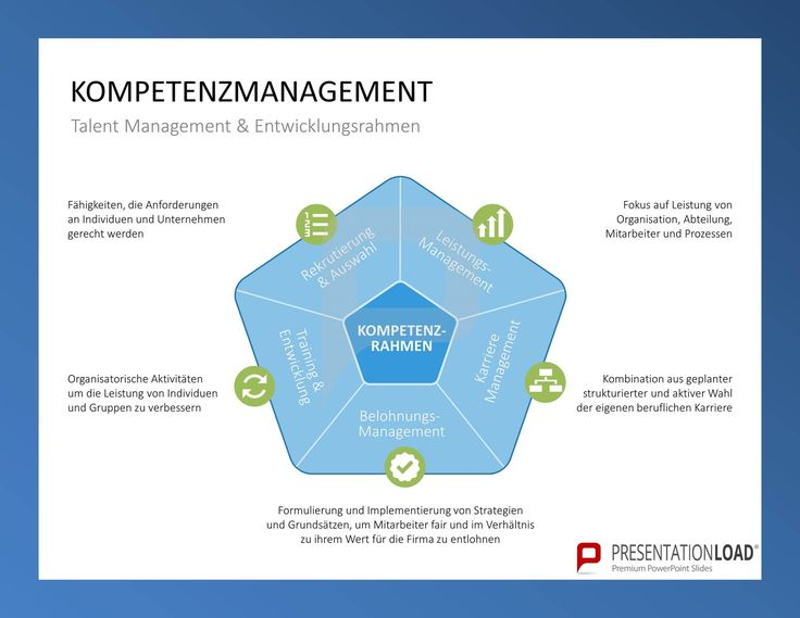 Kompetenzmanagement - Talent Management & Entwicklungsrahmen: Rekrutierung & Auswahl, Leistungsmanagement, Karrieremanagement, Belohnungsmanagement, Training & Entwicklung // Kompetenzmanagement für PowerPoint @ http://www.presentationload.de/kompetenzmanagement-powerpoint-vorlage.html