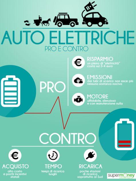 #Auto elettriche: i pro e i contro in sintesi. #infografica #eco #green #smartcity