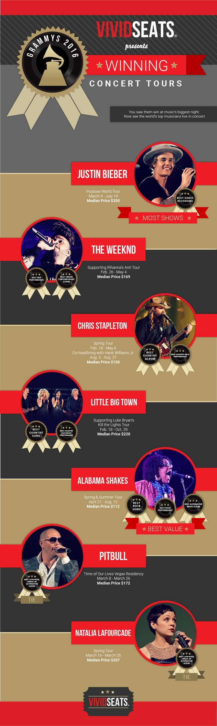 GRAMMYS 2016The 2016 GRAMMYs ceremony was filled with surprises last night, but as usual there was nothing more entertaining than the live performances from the year's top artists. From Adele to Kendrick Lamar, the 2016 performers brought their A-game and wowed audiences around the world.