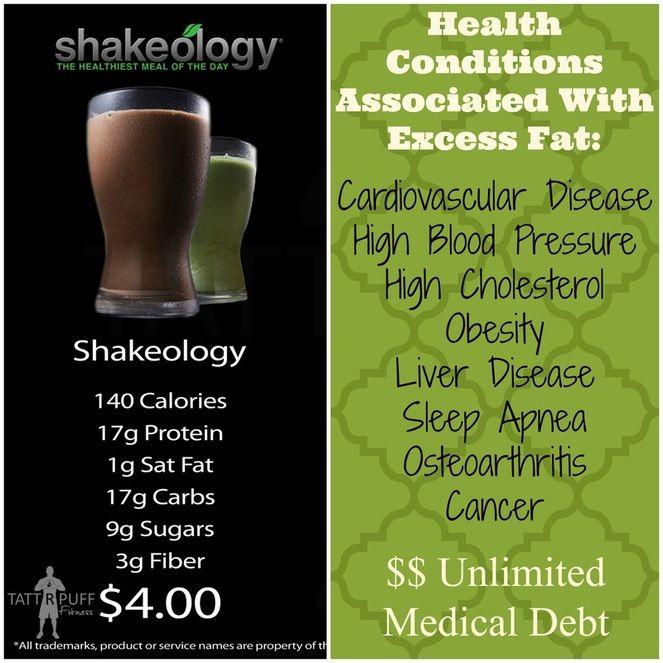 Shakeology Health Benefits vs. The Price