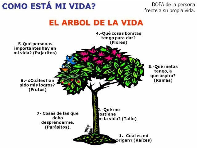 Psicologos Teruel El Arbol De La Vida Significado Del árbol De La Vida Arbol De La Vida Arbol De Cerezo