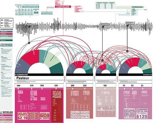 esquema tipografico sobre la contaminacion sonora, visual y de personas en once on Flickr - Photo Sharing!