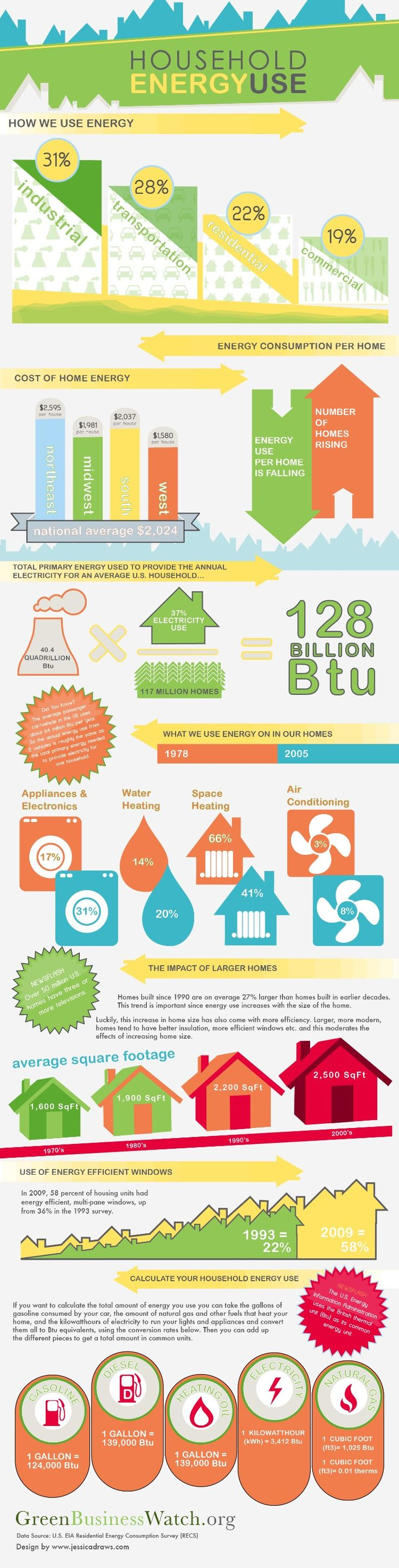 Household Energy Use. Understanding our household energy use can help us save money and consider what areas we need to look at if we want to reduce consumption and cut energy costs.