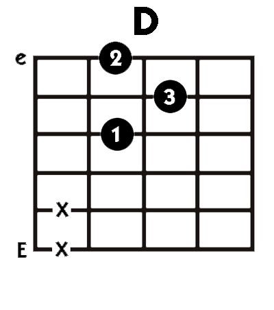 9 Best Guitar Chords Images On Pinterest Guitar Chords Guitar