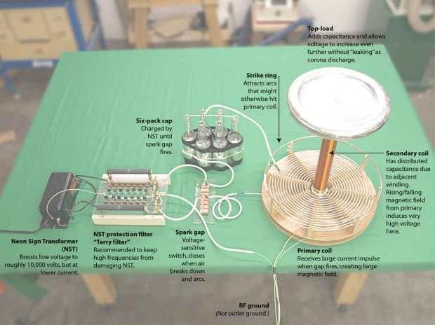 Tesla Coil Circuit Diagram Additionally Tesla Coil Schematic Diagram
