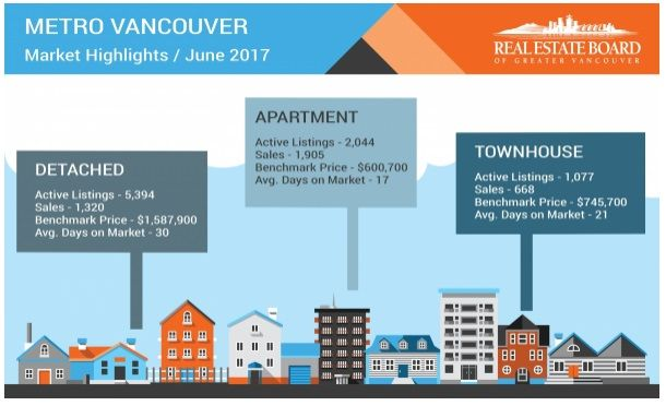 Demand for condominiums continues to outstrip supply The imbalance between supply and demand in the condominium market is creating home buyer competition across Metro Van