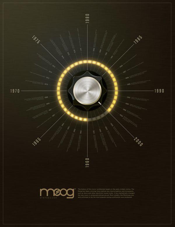 Timeline + Concept Map by Josh Parenti, via Behance