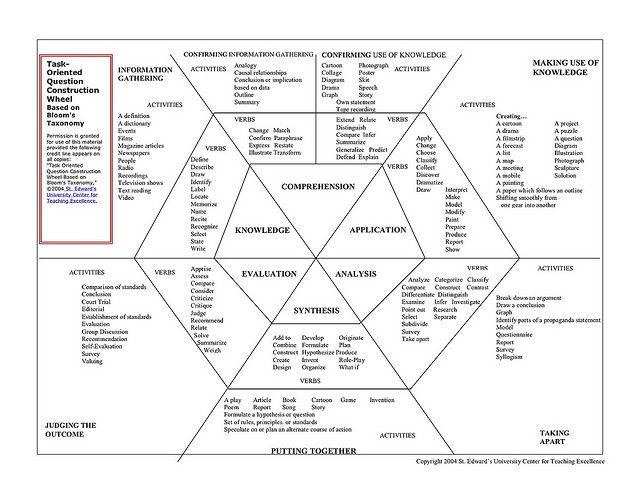 Insights to Action:  Task oriented Wheel (Bloom Polygon, via Flickr.)