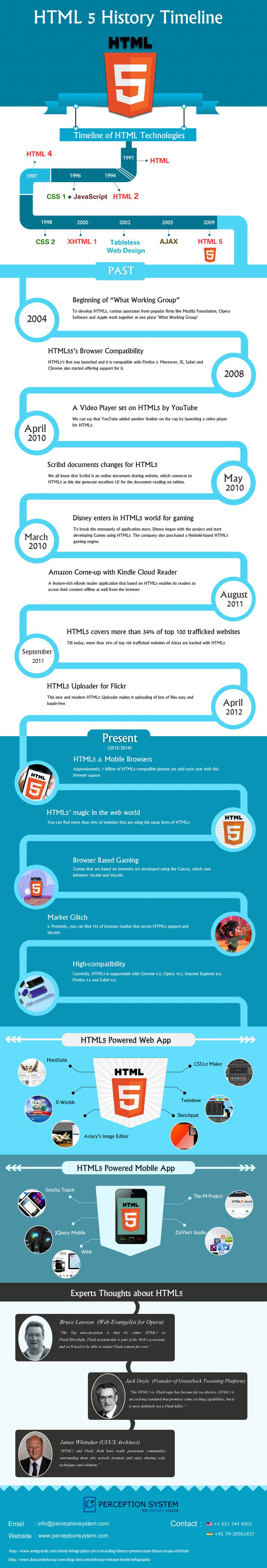 HTML5 – Developers Must Aware of History, Present and Expectations...  #infographics #html5