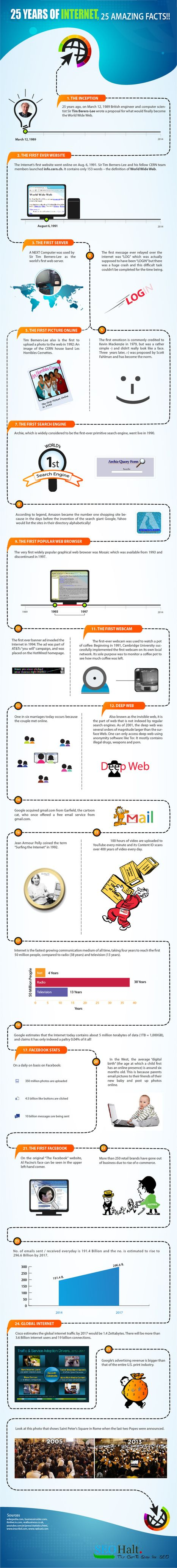 25 Amazing Facts about the Internet [Infographic] | visualizing #socialmediatips | Scoop.it