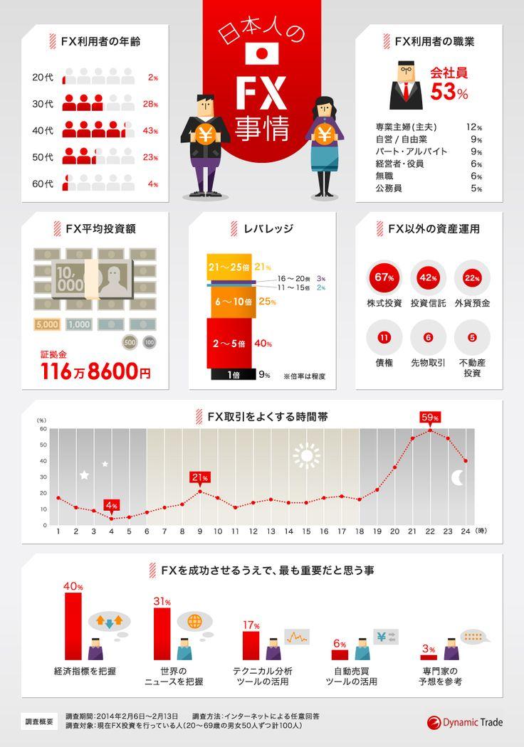 日本人のFX事情をまとめたインフォグラフィック | infographic.jp − インフォグラフィックス by econte