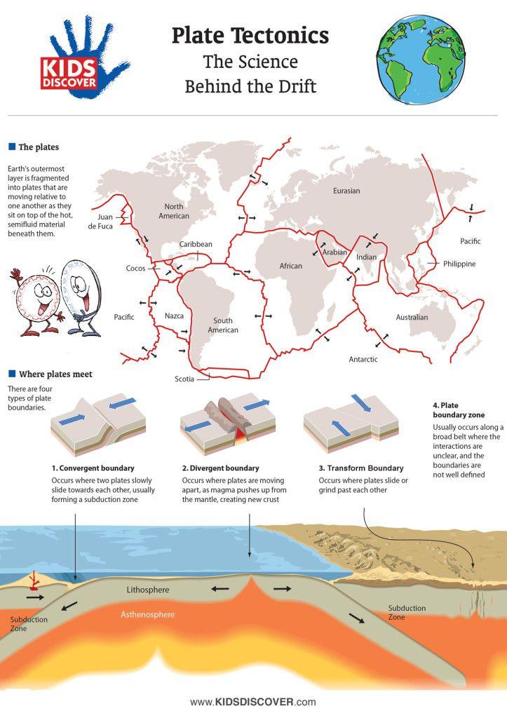 Plate Tectonics Infographic