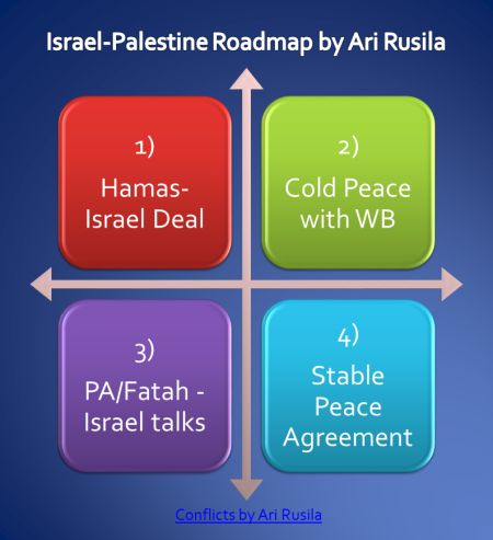 Israel-Palestine roadmap to peace