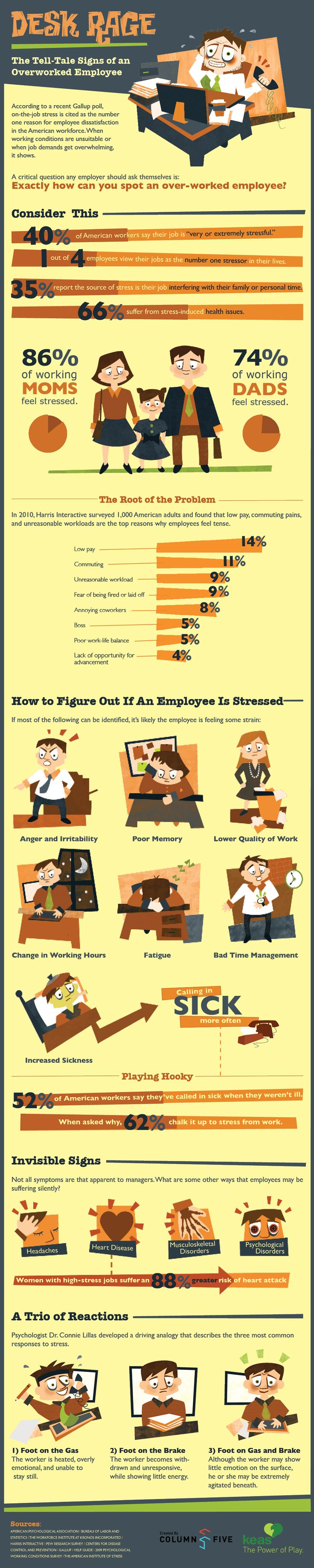 Are your employees overworked?  This #infographic shows you the signs to watch for!Work Stress, Stress At Work, Tell Tal Signs, Desks Rage, Overworked Employee, Coping Skills, Infographic, Feelings, Overworked Employment