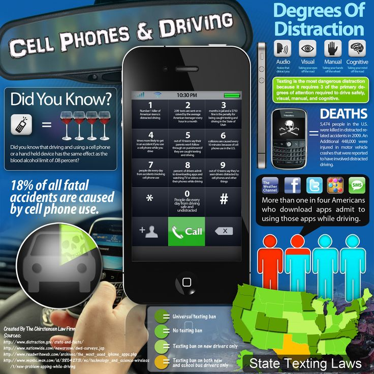 Facts About Distracted Driving