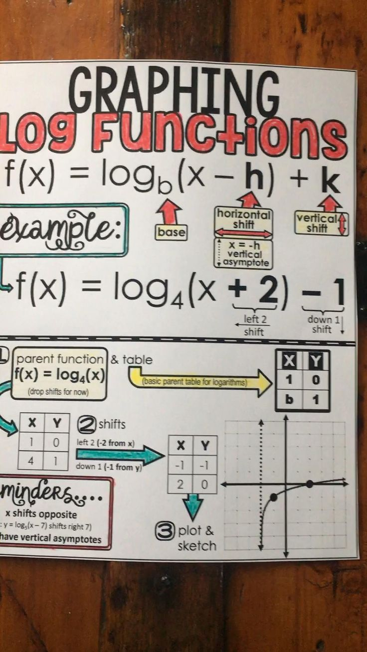 Graphing log functions step by step video video math