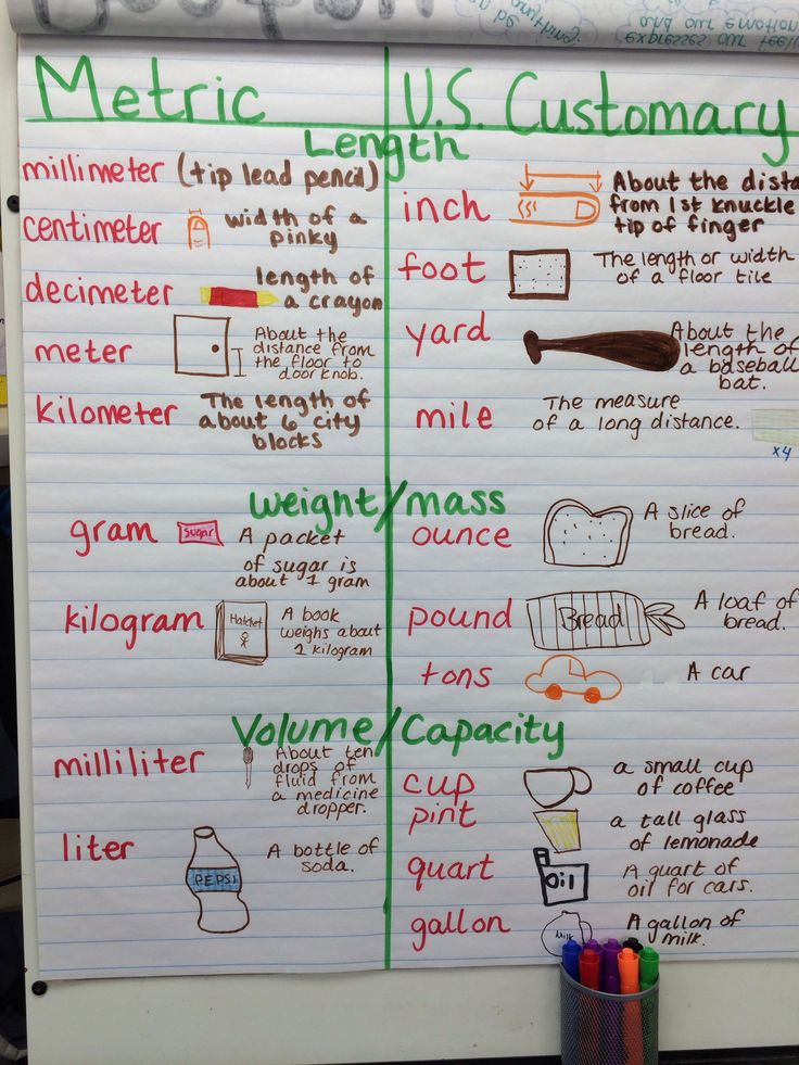 units of measure  customary and metric 5th grade anchor chart