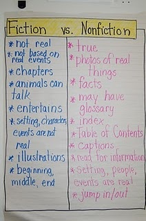 Students looked over a variety of books, then compared and contrasted them. After table discussions, the class generated a list comparing fiction to nonfiction.
