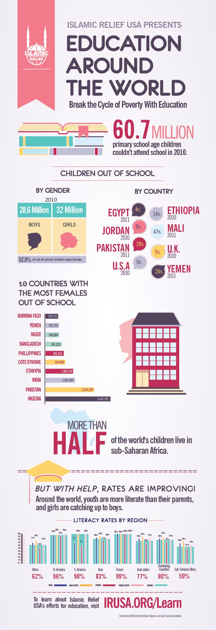Infographic: Education Around the World – Islamic Relief USA