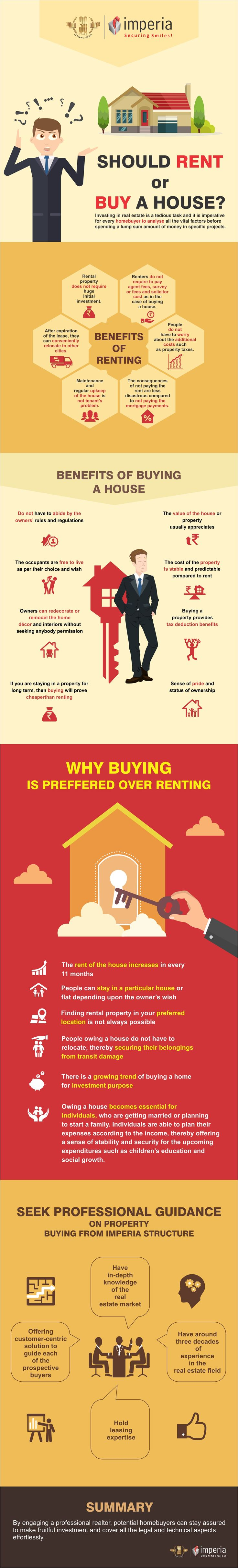 Should Rent or Buy a Home? ‪#‎ImperiaStructures‬