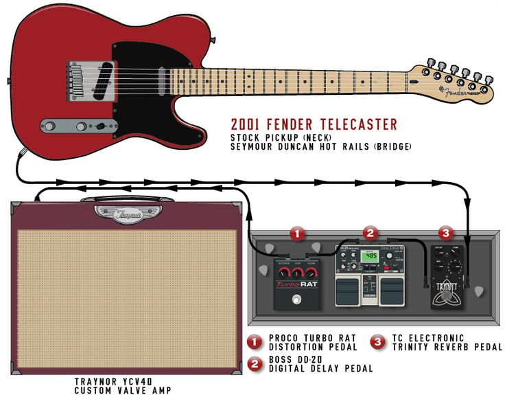 wiring diagram guitar rig 275 best images about guitar :: rigs on pinterest
