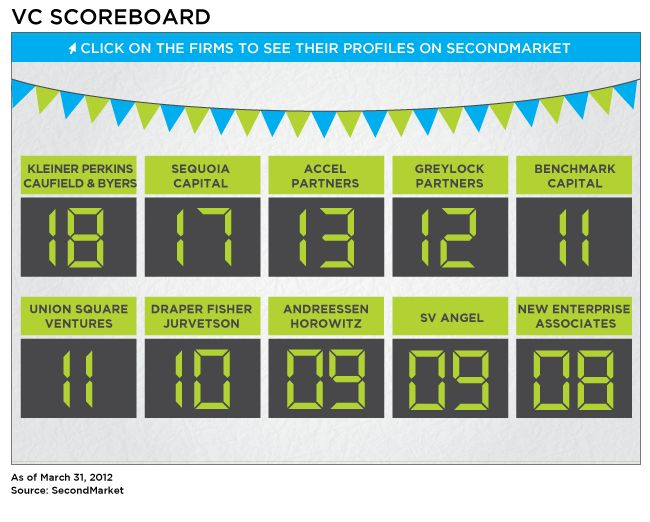 29 best posters, scoreboards, infographics and warroom inspiration - scoreboard template