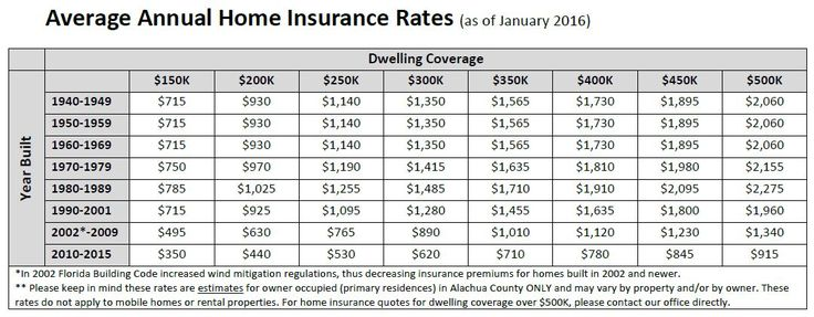 How much home insurance do you need? Here is a simple way ...