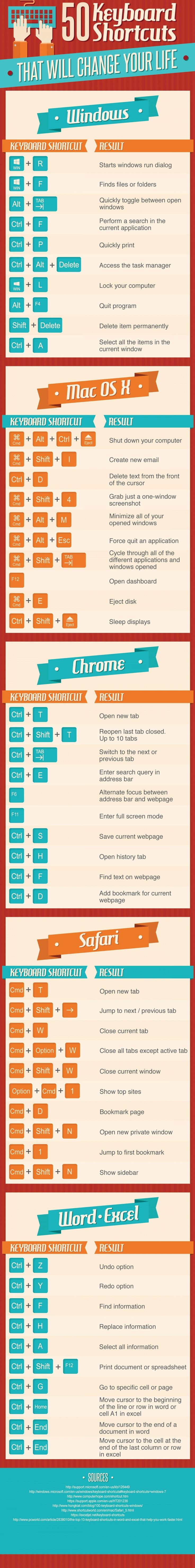 We all have a favorite keyboard shortcut that we use every day at work, saving us time and boosting productivity.  Well... imagine you had 50 at your disposal! This infographic from Conosco highlights 50 keyboard shortcuts that will change your life - print them out, use them, and you'll remember them off-by-heart in no time.