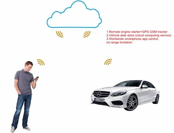 Auto Mobile Remote Starter Kit Diagram Diagram – Evs Car Alarm Wiring Diagram 2