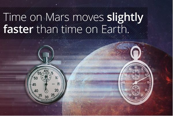 Einstein's Theory Of General Relativity REVEALED! Time On Mars Moves Faster Than Time On Earth Mars    https://spiritegg.com/einsteins-theory-of-general-relativity-revealed-time-on-mars-moves-faster-than-time-on-earth-mars/