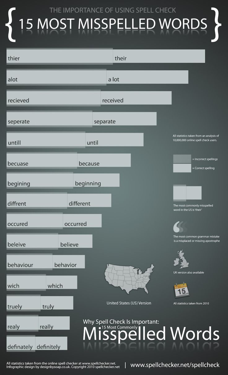 best website spell checker ideas check for 15 most misspelled words in english infographic