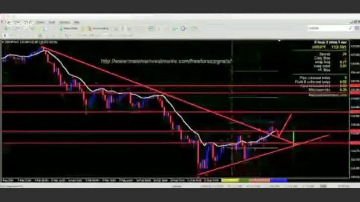How To Become A 95% Accurate Trader #FOREX MAXIMA MONEY TEAM